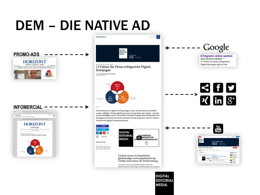 Digital Editorial Media Kampagnensystematik