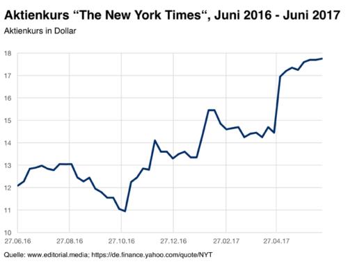 Aktie auf 9-Jahreshoch: Die digitale New York Times