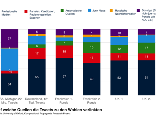 Wahlen 2017: Widerstehen Europäer Fake News besser als Amerikaner?