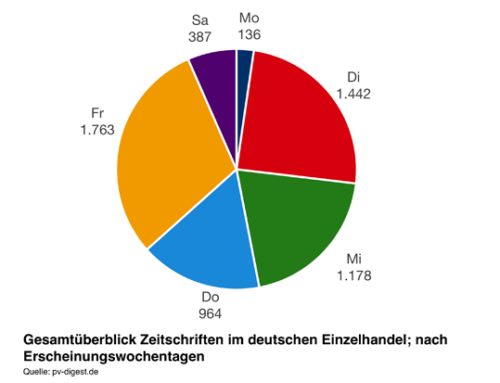 Zeitschriften in Deutschland