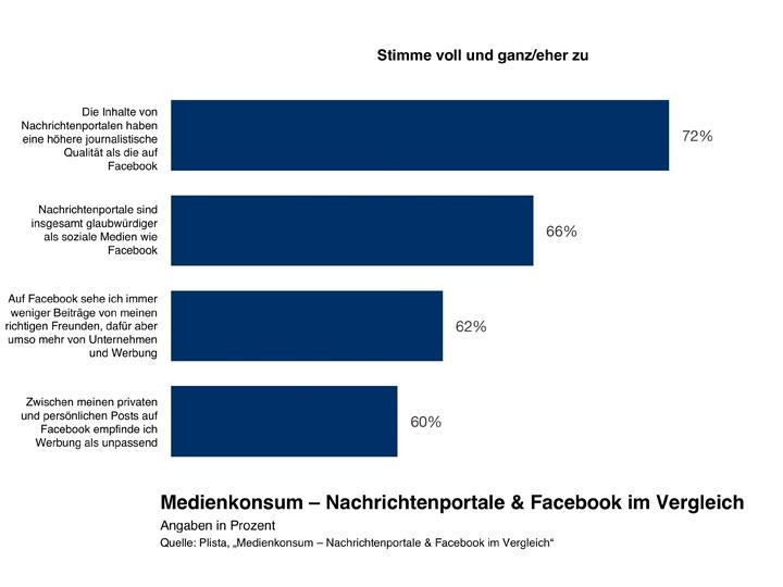 Plista-Studie: Nachrichtenseiten bieten bessere Werbeumfelder