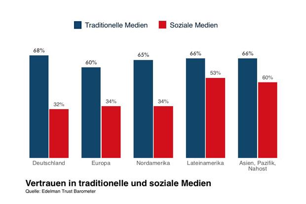 Studie: So steht es um das Medienvertrauen der Deutschen